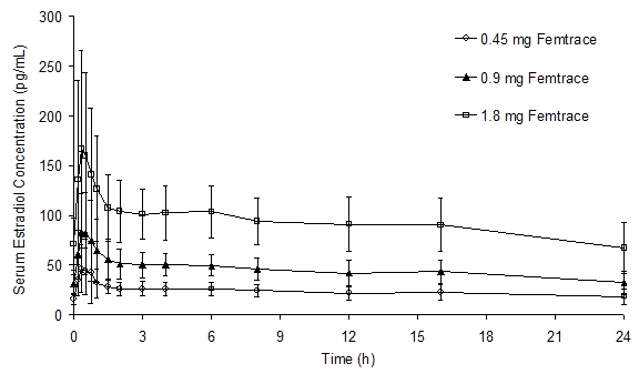 Figure 1. Mean (± SD) Serum Estradiol Concentration Following Multiple-Dose Administration of Femtrace to Healthy Postmenopausal Women